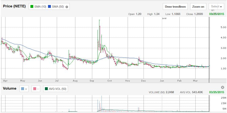 Chart for Net Element, Inc. (NETE)