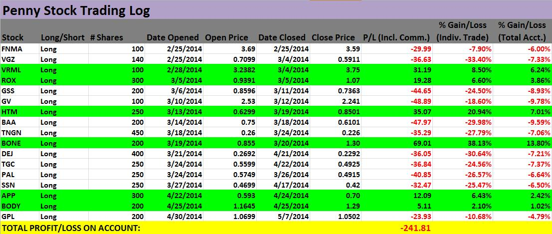 Penny Stock Trading Log