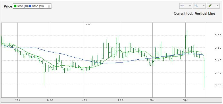 Samson Oil & Gas (SSN) Stock Chart