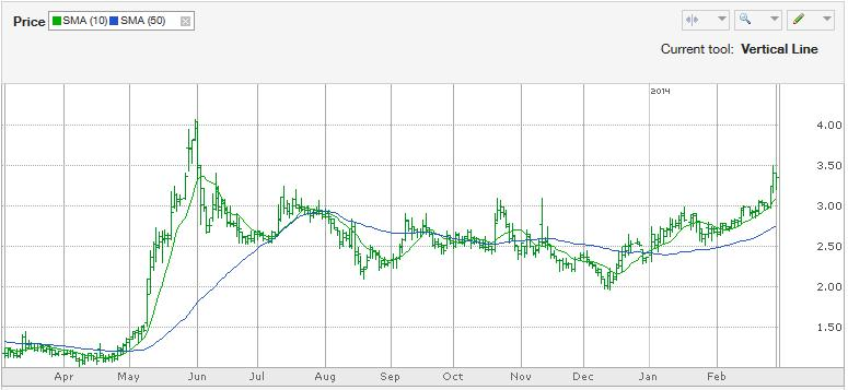 Vermillion, Inc. (VRML) Stock Chart
